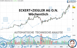 ECKERT+ZIEGLER AG O.N. - Wöchentlich
