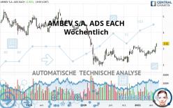 AMBEV S.A. ADS EACH - Wöchentlich