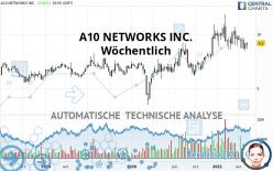 A10 NETWORKS INC. - Wöchentlich