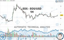 EOS - EOS/USD - 1H