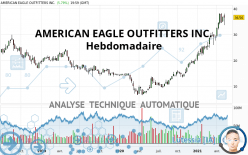 AMERICAN EAGLE OUTFITTERS INC. - Wekelijks