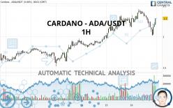 CARDANO - ADA/USDT - 1H