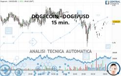 DOGECOIN - DOGE/USD - 15 min.