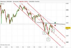 ETHEREUM - ETH/USD - 30 min.