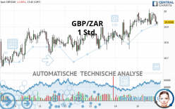 GBP/ZAR - 1 uur