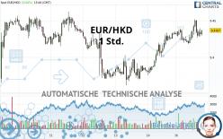 EUR/HKD - 1 Std.