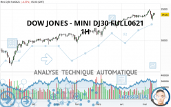 DOW JONES - MINI DJ30 FULL0621 - 1 Std.