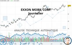 EXXON MOBIL CORP. - Dagelijks