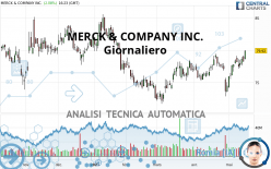 MERCK & COMPANY INC. - Dagelijks