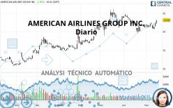 AMERICAN AIRLINES GROUP INC. - Dagelijks