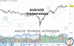 AUD/USD - Weekly