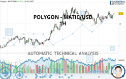 POLYGON - MATIC/USD - 1H