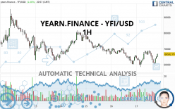 YEARN.FINANCE - YFI/USD - 1H