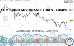 COMPOUND GOVERNANCE TOKEN - COMP/USD - 1H