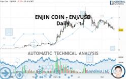 ENJIN COIN - ENJ/USD - Dagelijks
