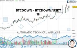 BTCDOWN - BTCDOWN/USDT - 1 uur