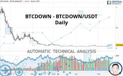 BTCDOWN - BTCDOWN/USDT - Dagelijks