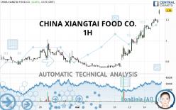 CHINA XIANGTAI FOOD CO. - 1 uur
