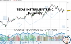 TEXAS INSTRUMENTS INC. - Journalier