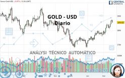 GOLD - USD - Diario