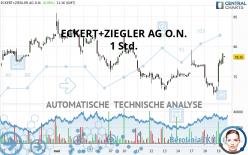 ECKERT+ZIEGLER AG O.N. - 1 Std.