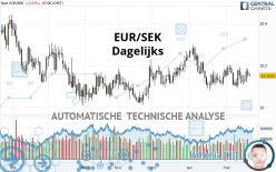 EUR/SEK - Dagelijks