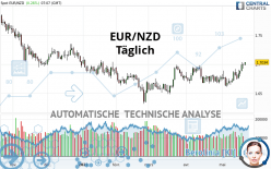 EUR/NZD - Täglich