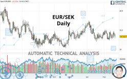EUR/SEK - Daily