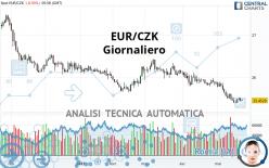 EUR/CZK - Giornaliero