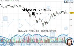 VECHAIN - VET/USD - 15 min.
