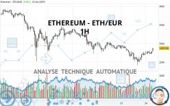 ETHEREUM - ETH/EUR - 1 uur