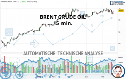 BRENT CRUDE OIL - 15 min.