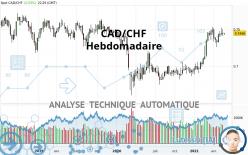 CAD/CHF - Hebdomadaire