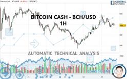 BITCOIN CASH - BCH/USD - 1H