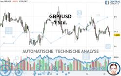 GBP/USD - 1 Std.