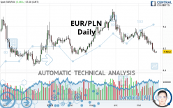 EUR/PLN - Daily