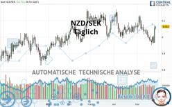 NZD/SEK - Täglich