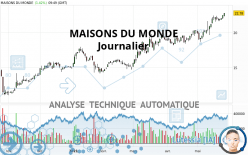 MAISONS DU MONDE - Journalier