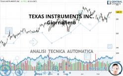 TEXAS INSTRUMENTS INC. - Giornaliero