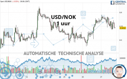 USD/NOK - 1 uur