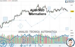 AUD/SGD - Giornaliero