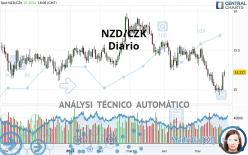NZD/CZK - Diario