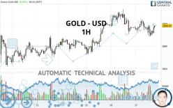 GOLD - USD - 1 uur