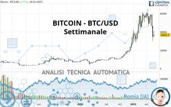 BITCOIN - BTC/USD - Settimanale