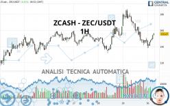 ZCASH - ZEC/USDT - 1H
