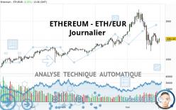 ETHEREUM - ETH/EUR - Dagelijks