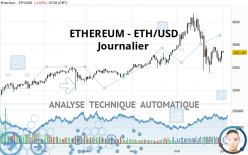 ETHEREUM - ETH/USD - Täglich