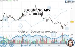 JD.COM INC. ADS - Diario