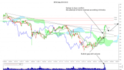 FEDEX CORP. - Daily