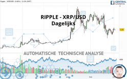 RIPPLE - XRP/USD - Dagelijks